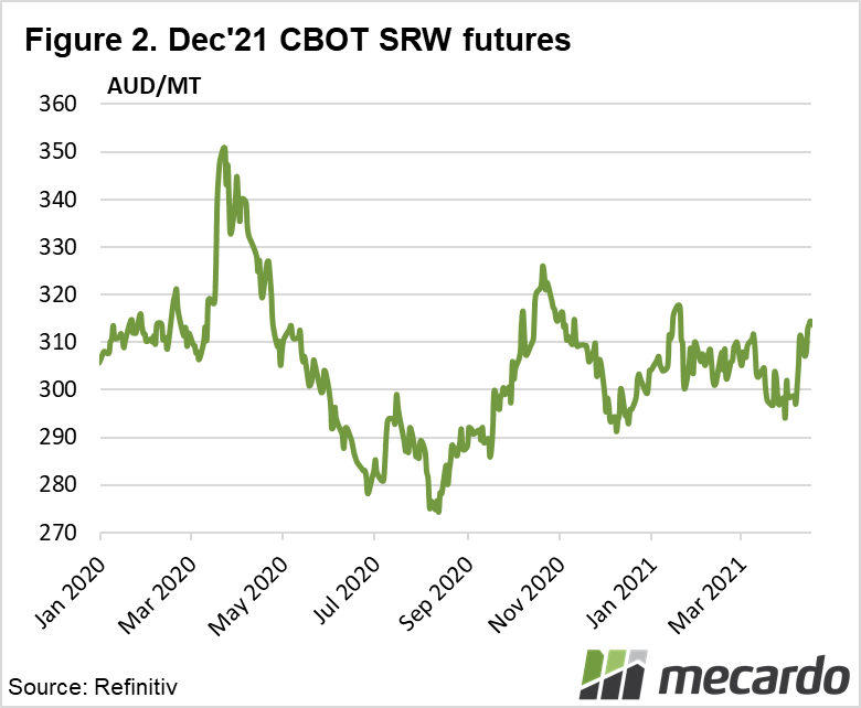 Dec '21 CBOT SRW Futures