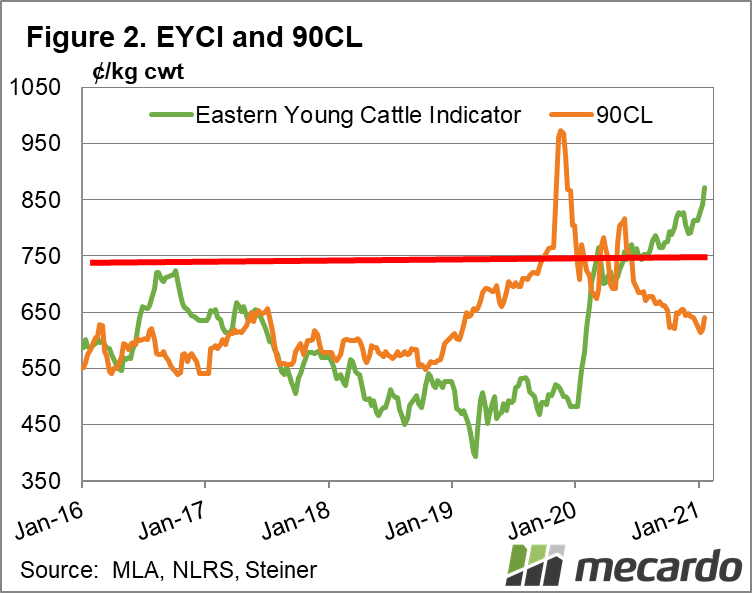 EYCI and 90cl 2021-04