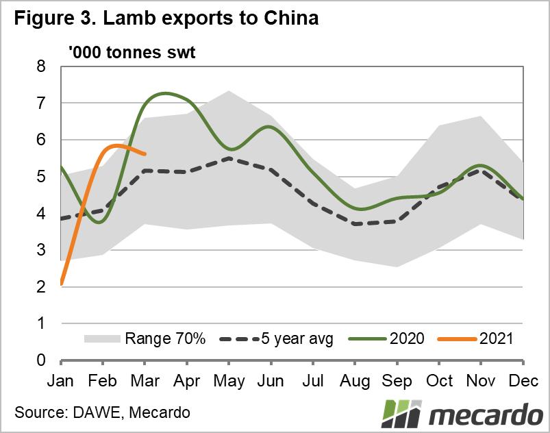 2021-04-15 lamb exports to china