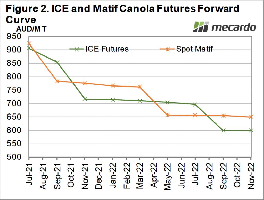 ICE & Matif Canola Futures Forward Curve