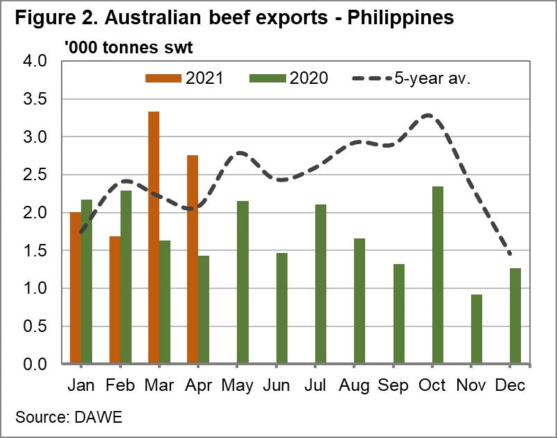 Australian beef exports - Philippines