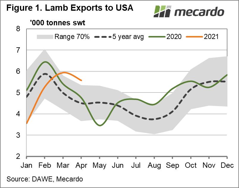 Lamb exports to USA