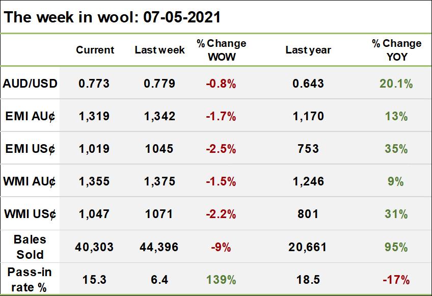 The week in wool 07.05.2021