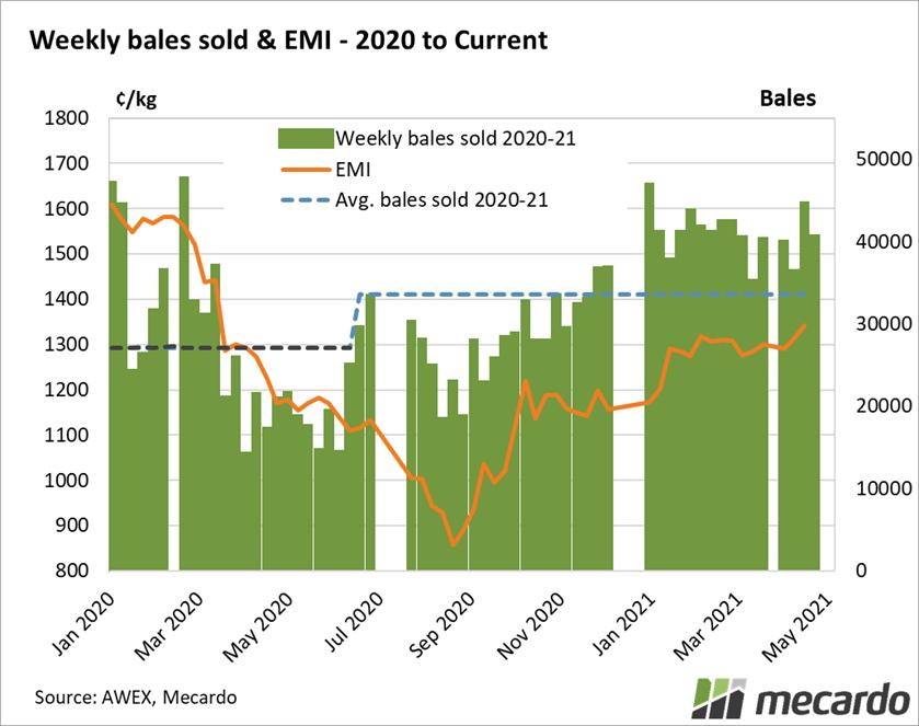 Weekly bales sold & EMI