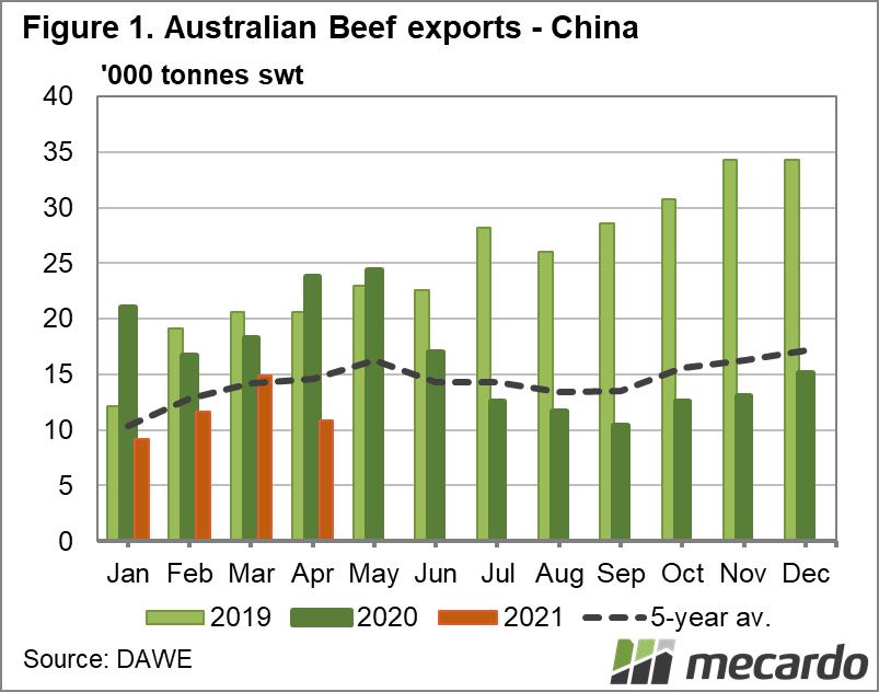 Australian beef exports China