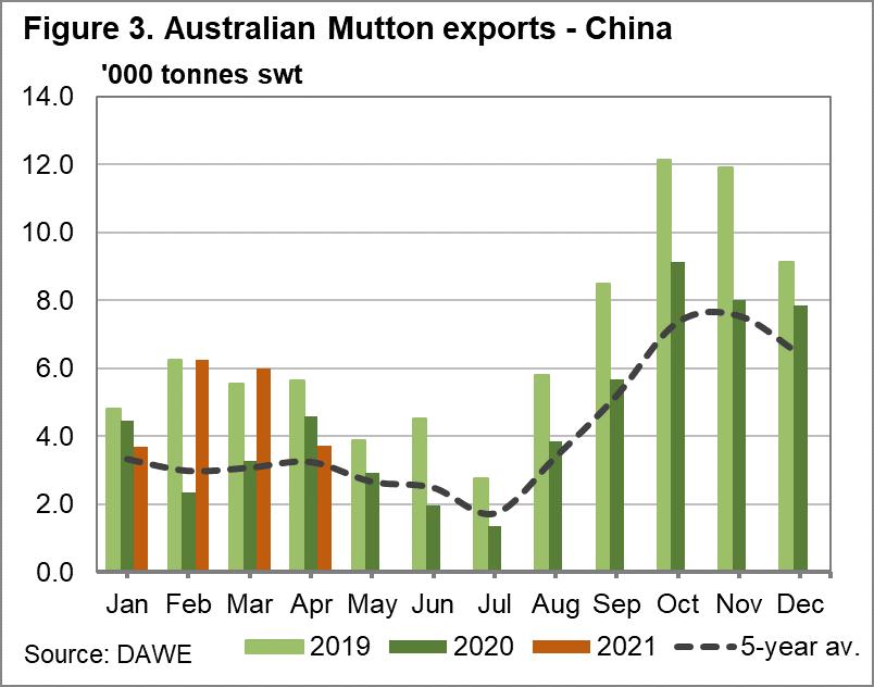 Australian Mutton exports - China
