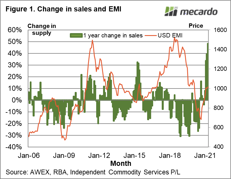 Change in sales and EMI