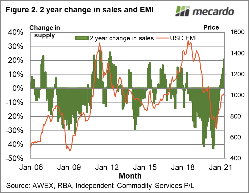 2 year change in sales and EMI