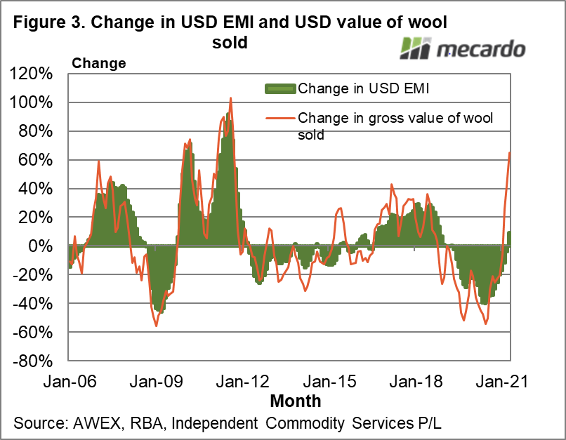 Change in USD EMI and USD value of wool sold