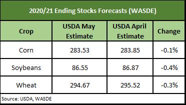 2020/21 Ending stocks forecast USDA