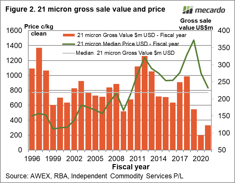 21 micron gross sale value and price