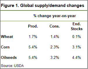 Global supply and demand wasde year change