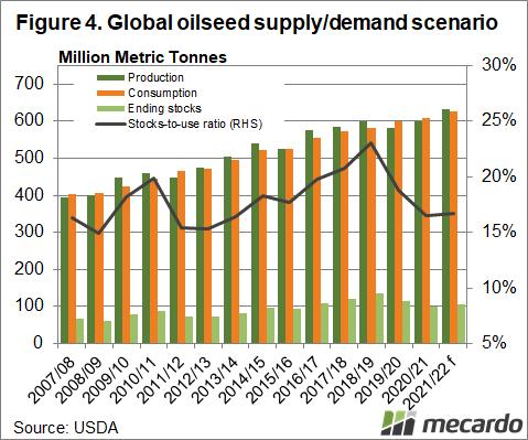 Global oilseed supply and demand