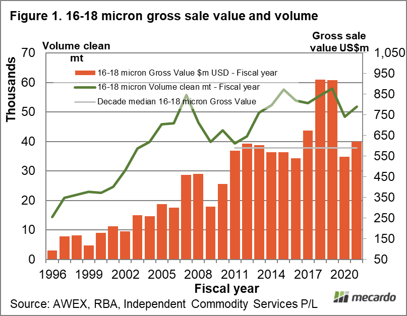 16-18 micron gross sale value and volume