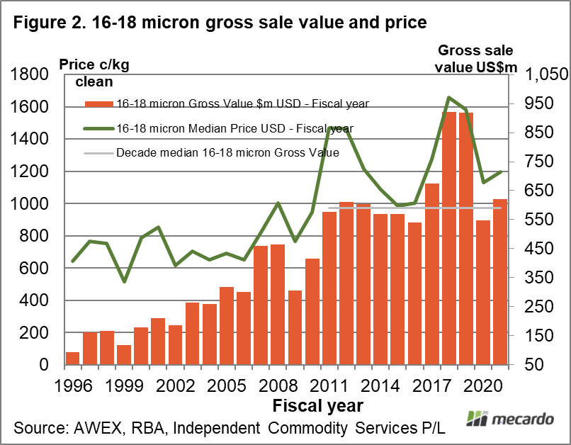 16-18 micron gross sale value and price