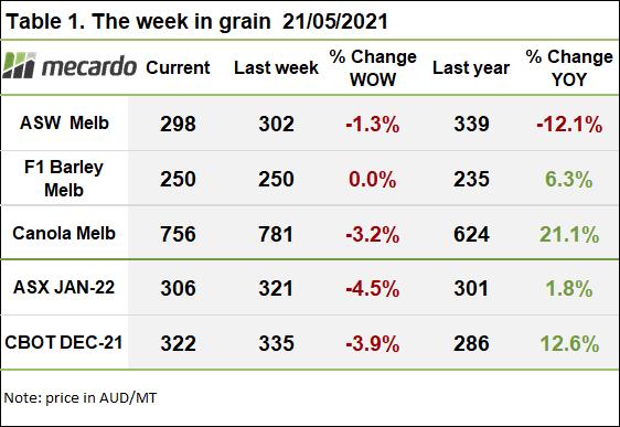 2021-05-21 the week in grain table