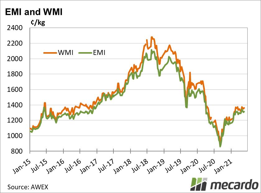 Eastern Market indicator and western market indicator