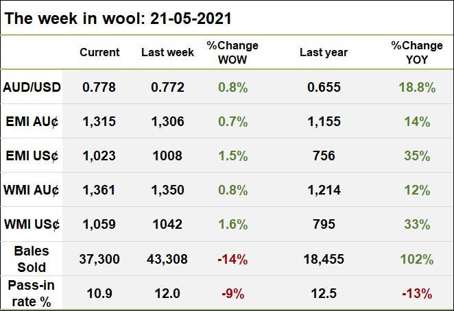 2021-05-21 week in wool table