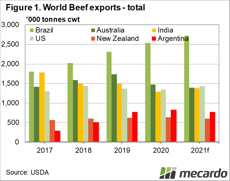 World beef exports - total