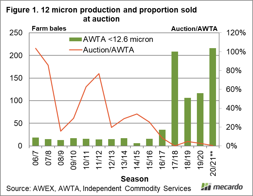 12 micron production and proportion sold at auction