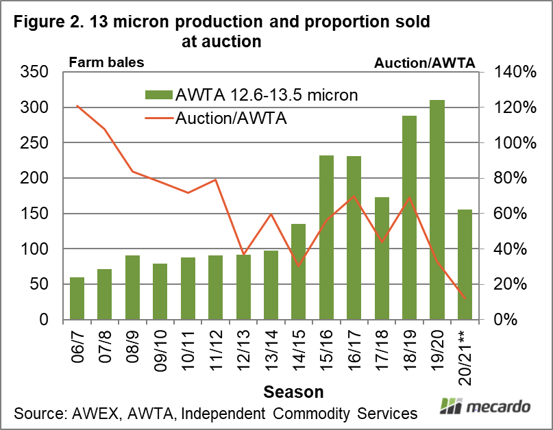 13 micron production and proportion sold at auction