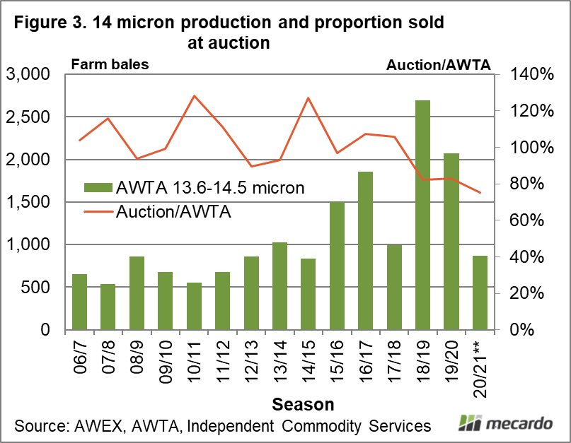 14 micron production and proportion sold at auction