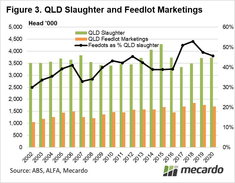 QLD Slaughter & Feedlot Marketings