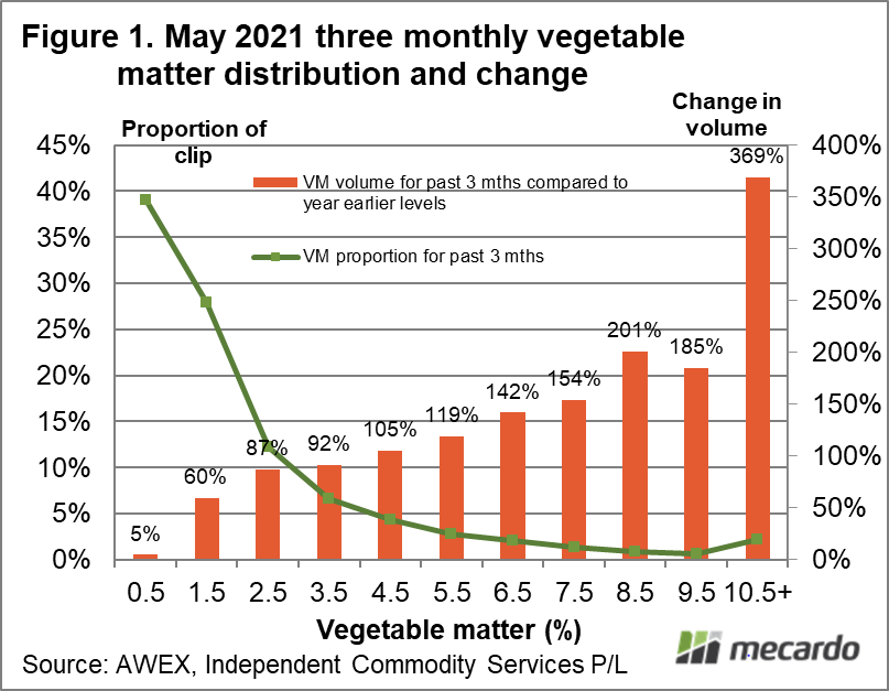 May 2021 three monthly vegetable matter distribution and change