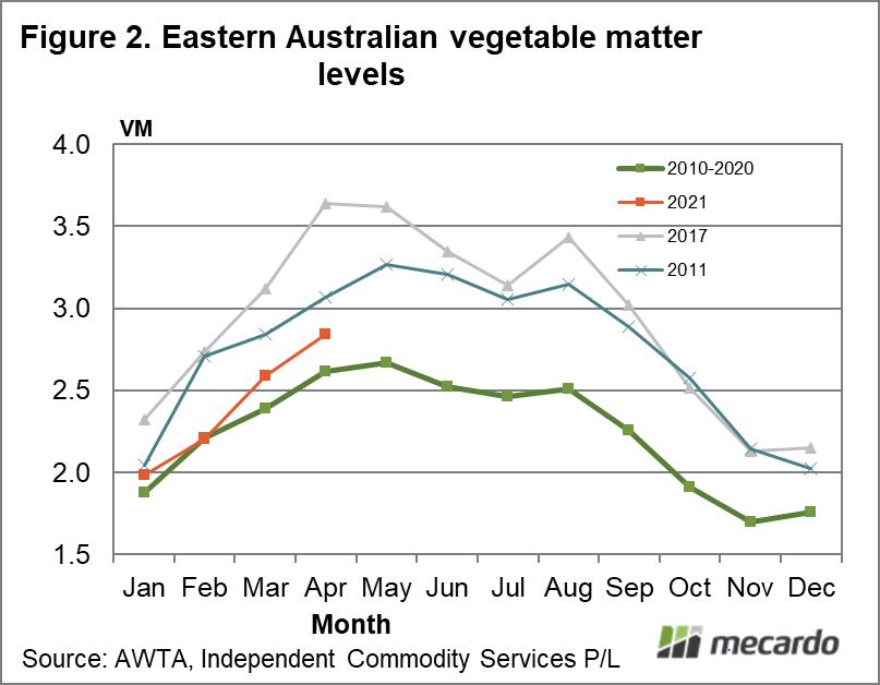 Eastern Australian vegetable matter levels