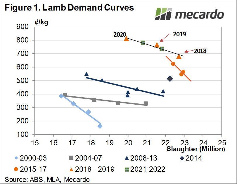 Lamb demand curves