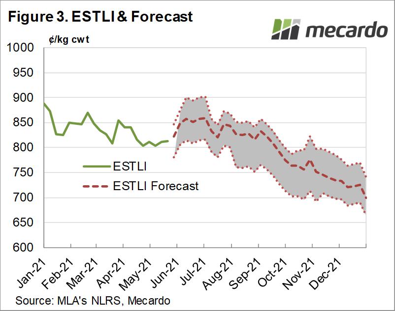 ESTLI & Forecast