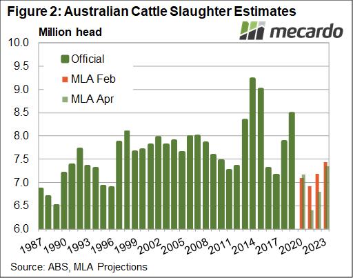 Australian Cattle slaughter estimates