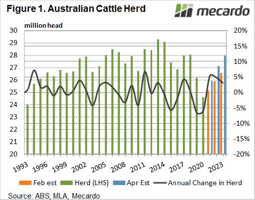 Australian cattle herd projections
