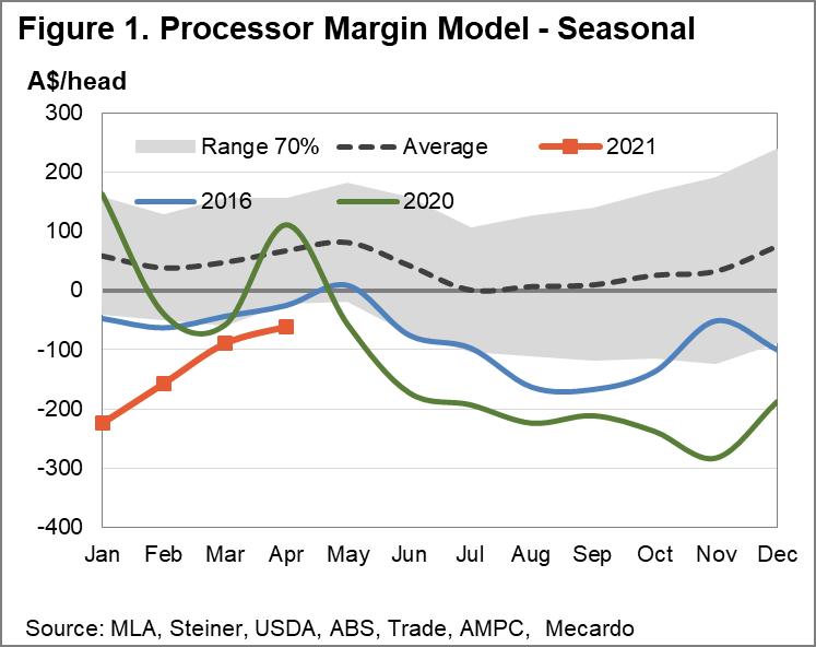 Processor Margin Model - seasonal