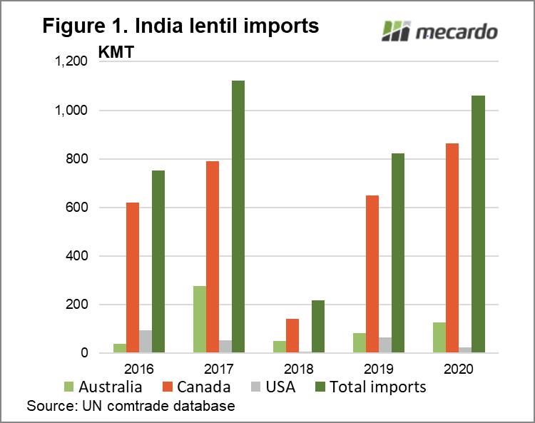 India lentil imports