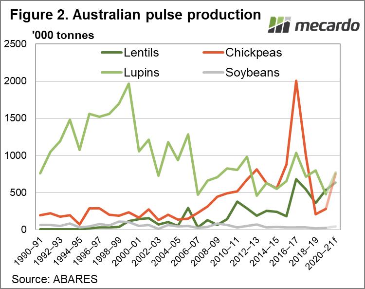 Australian pulse production