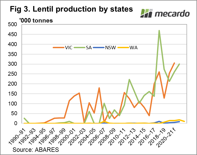 Lentil production by states