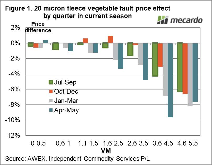 micron fleece vegetable fault price effect by quarter in current season