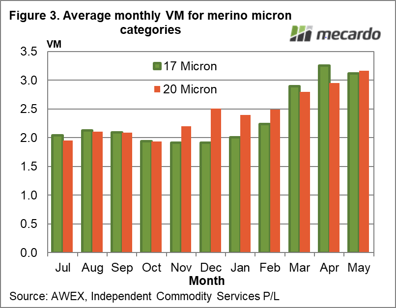 Average monthly VM for merino micron categories