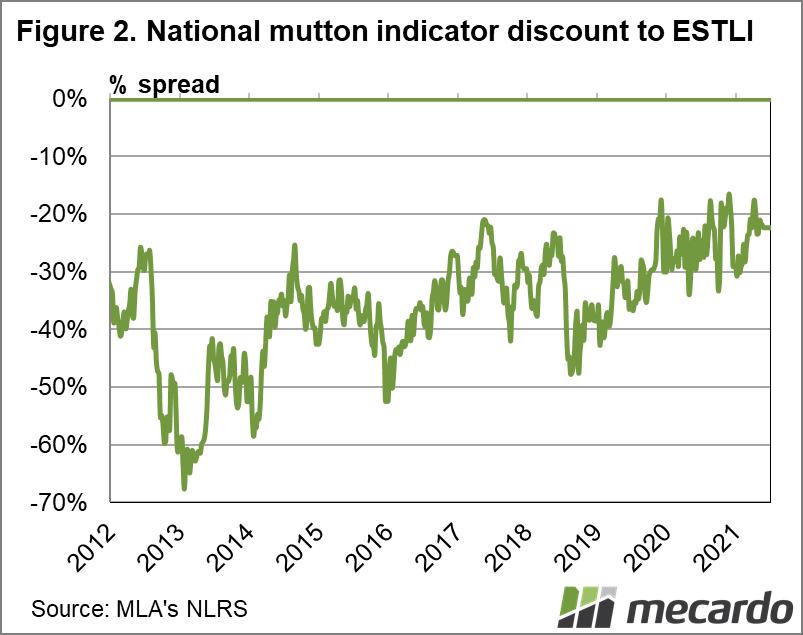 National Mutton Indicator discount to ESTLI