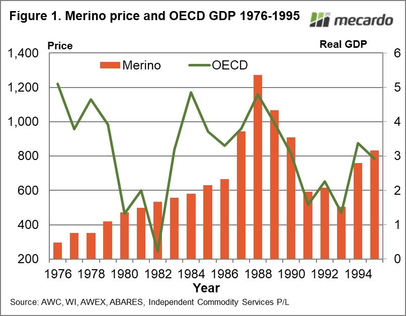 Merino price and OECD GDP 1976-1995