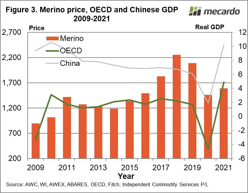 Merino price, OECD and Chinese GDP 2009-2021