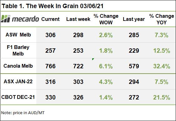 The week in grains