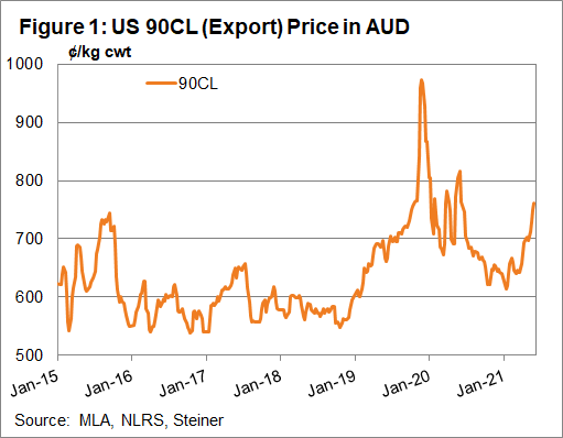 US 90 CL (export) price in AUD
