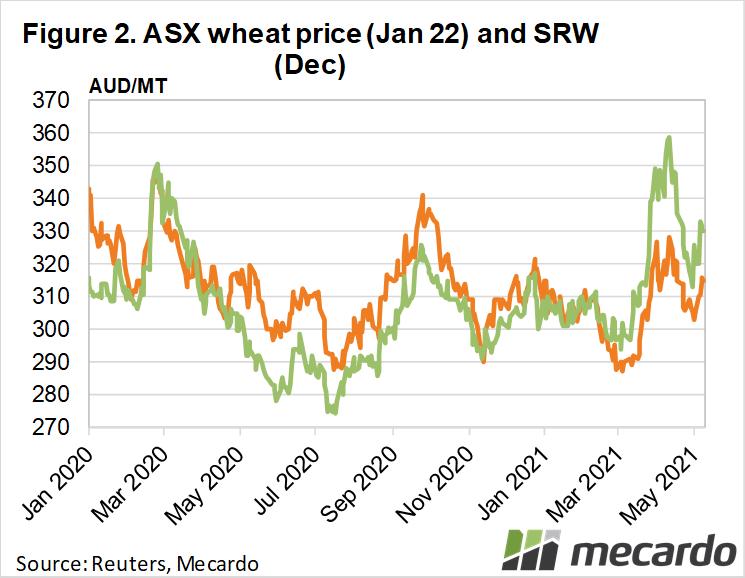 ASX wheat price (Jan 22) and SRW