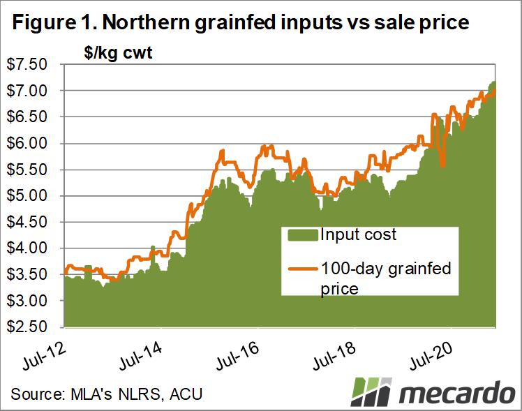 Northern grainfed inputs vs saleprice