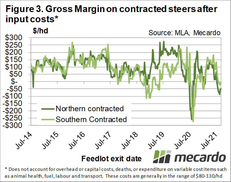 Gross margin on contracted steers after input costs*