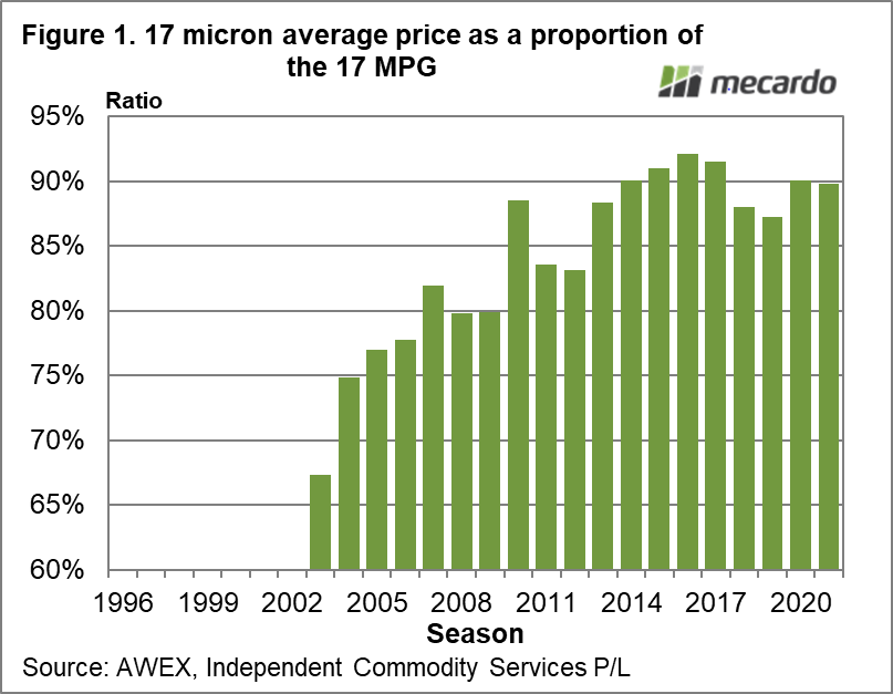 17 micron average price as a proportion of the 17 MPG