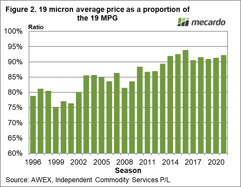 19 micron average price as a proportion of the 19 MPG