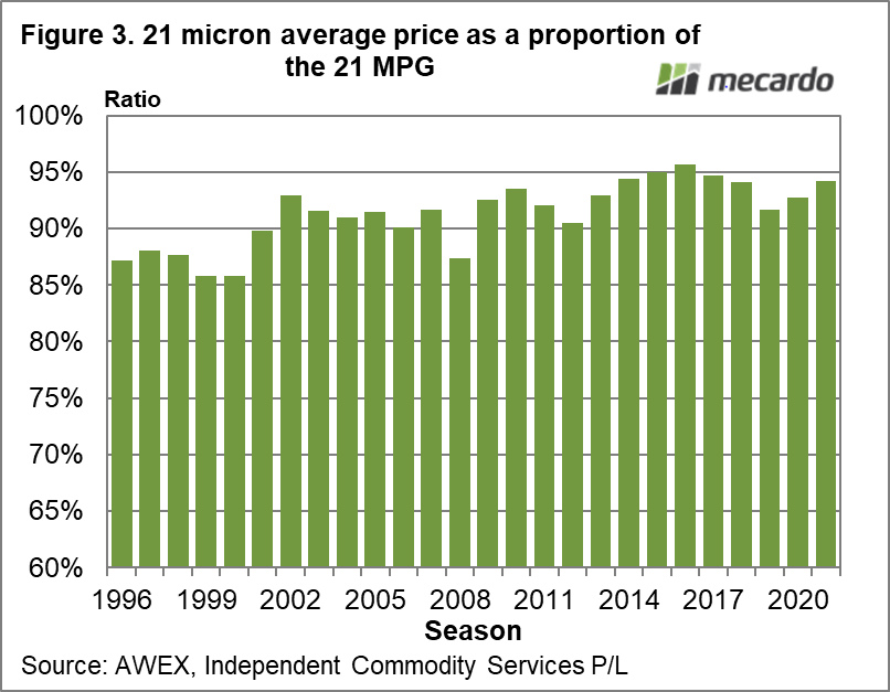 21 micron average price as a proportion of the 21 MPG